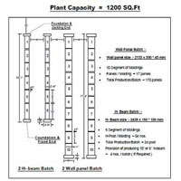 Plant Capacity = 1200 Sq. Ft.