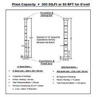 Plant Capacity = 300 Sq. Ft. or 50 RFT for 6 wall