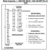 Plant Capacity = 600-700 Sq. Ft. / 100-120 RFT for 6 wall