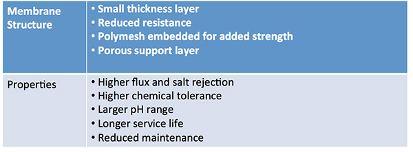 Tritech Thin Film Composite Forward Osmosis Membrane