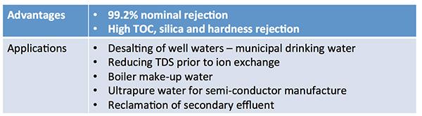 Tritech Standard BW RO membrane