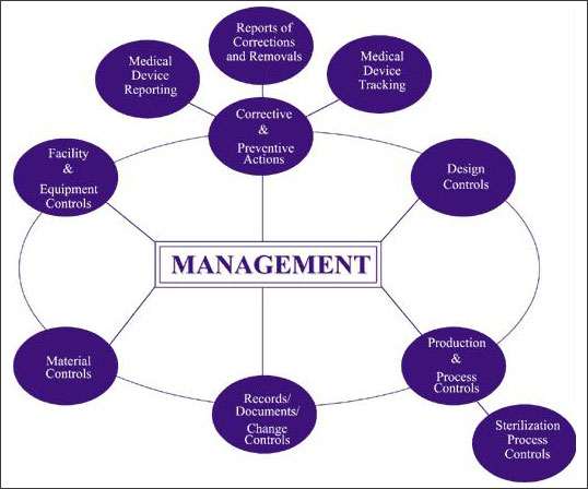 packaging and quality management essay