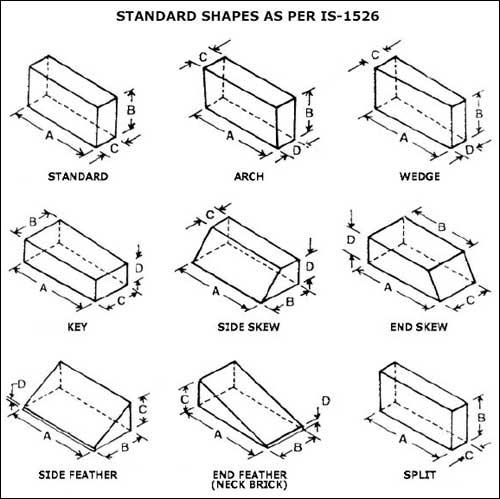 Shape Bricks Shape Fire Bricks Shaped Bricks Manufacturer