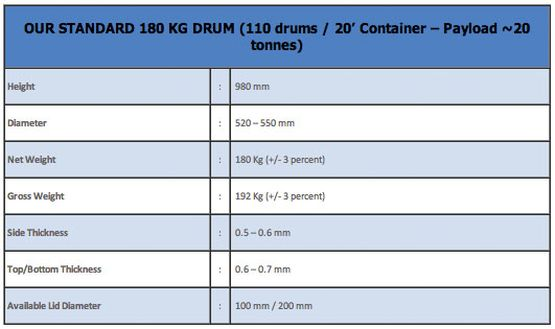 Drum Specification - 180 Kg New Steel Drums