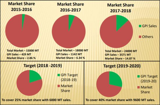 Market Share & Growth
