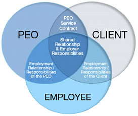 <b><center>HR Out-sourcing</center></b>