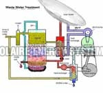Waste Water Treatement