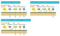 Membrane Separation and Filtration Technologies