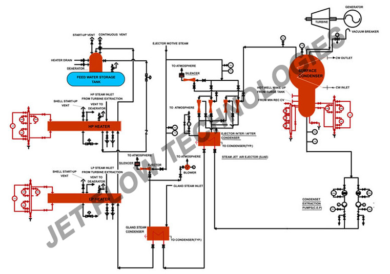 Application - Jet Flow Technologies Private Limited from ...