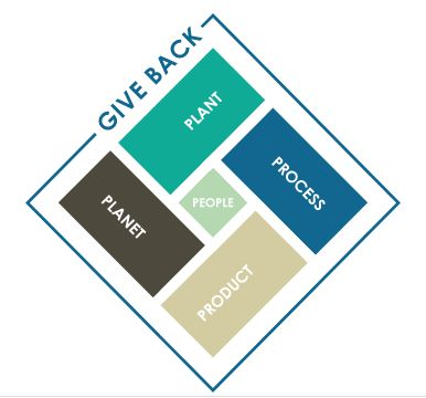 WHY WE GIVE BACK