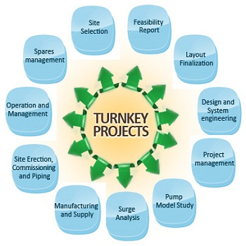 Joint Ventures & Turnkey Projects