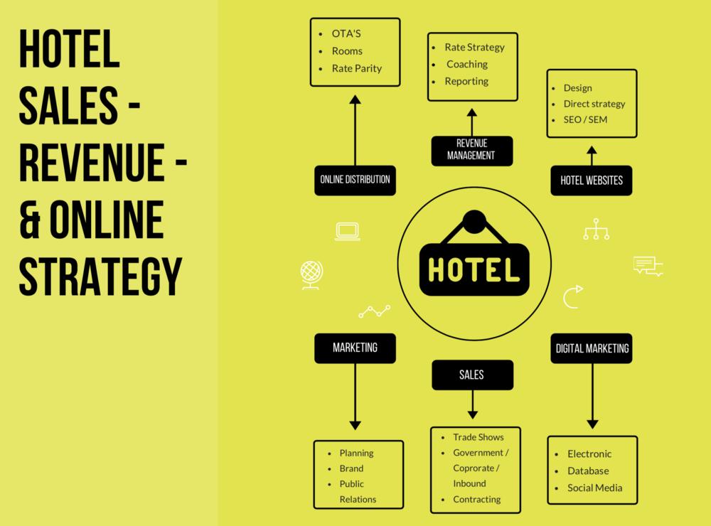 Hotel Sales & Marketing Consultation