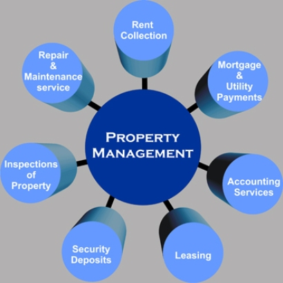 Property Reputation Management