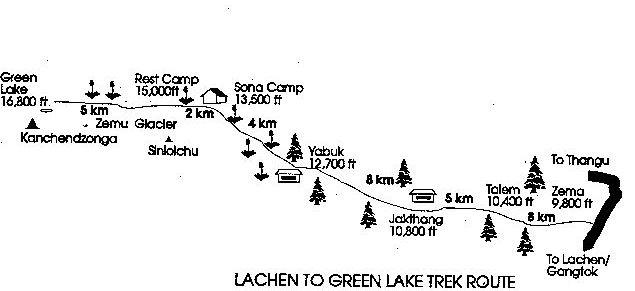 Lachen to Green Lake Trek Route