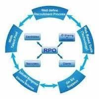 Recruitment Process Outsourcing in Jaipur