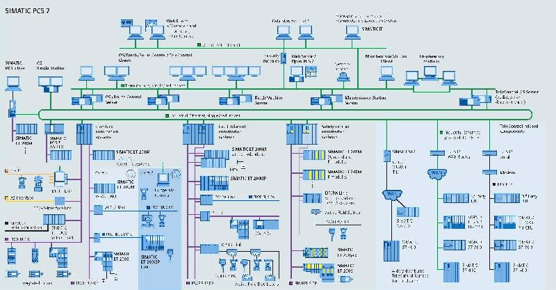 Know The Basics About Siemens DCS System